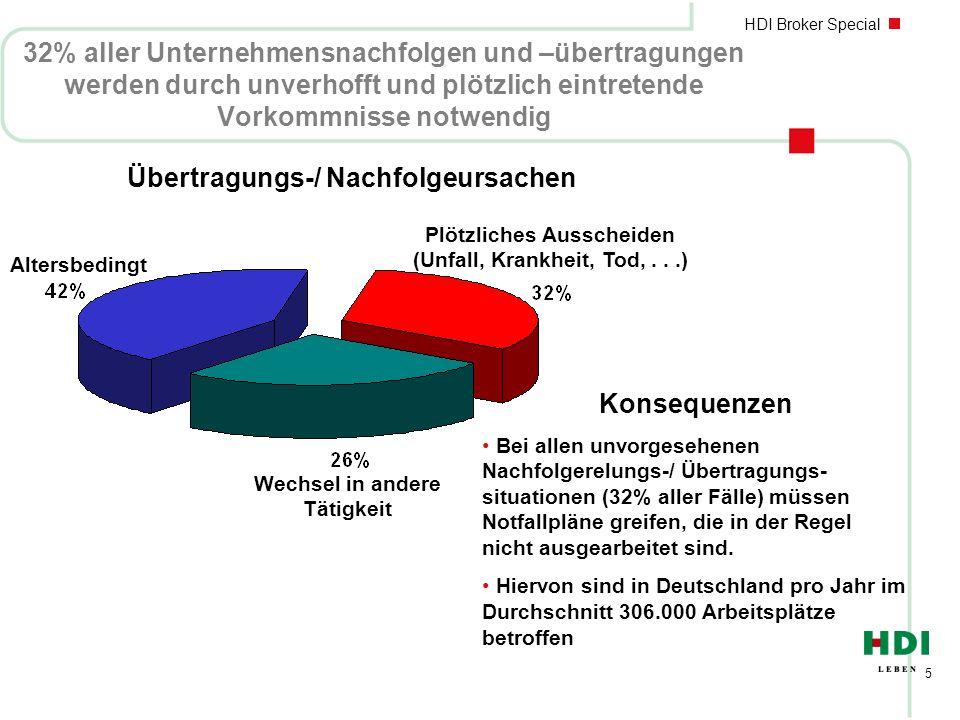 HDI Broker Special 36 Besonderes Recht des Ehegatten nGüterrechtlicher Zugewinnausgleich ( § 1371 Abs.