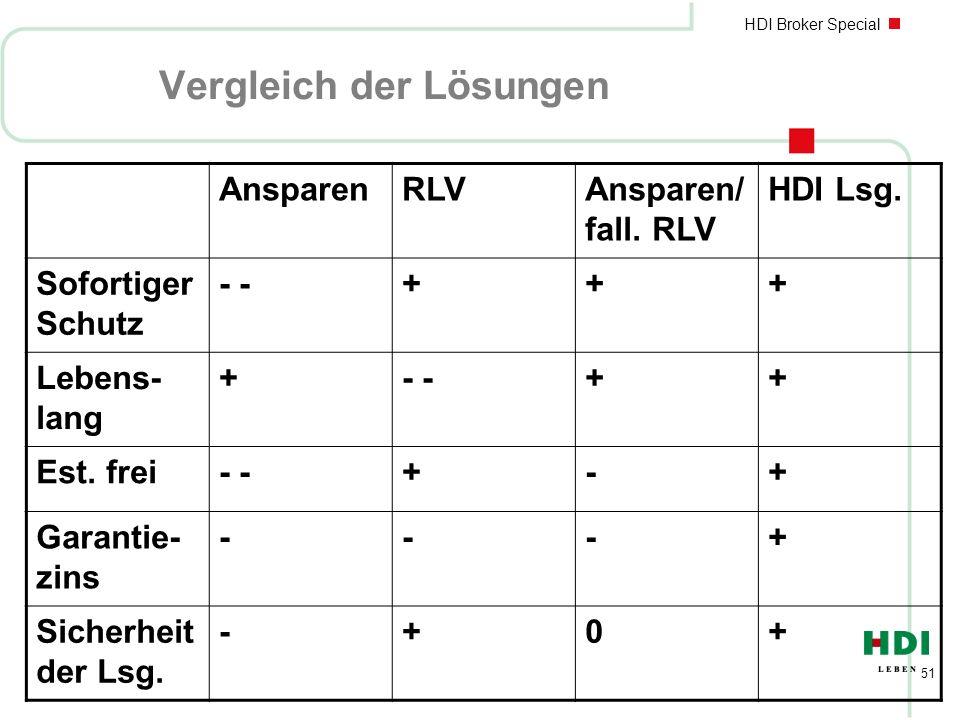 HDI Broker Special 51 Vergleich der Lösungen AnsparenRLVAnsparen/ fall. RLV HDI Lsg. Sofortiger Schutz - +++ Lebens- lang +- ++ Est. frei- +-+ Garanti
