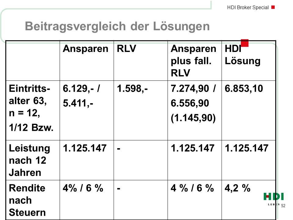 HDI Broker Special 52 Beitragsvergleich der Lösungen AnsparenRLVAnsparen plus fall. RLV HDI Lösung Eintritts- alter 63, n = 12, 1/12 Bzw. 6.129,- / 5.