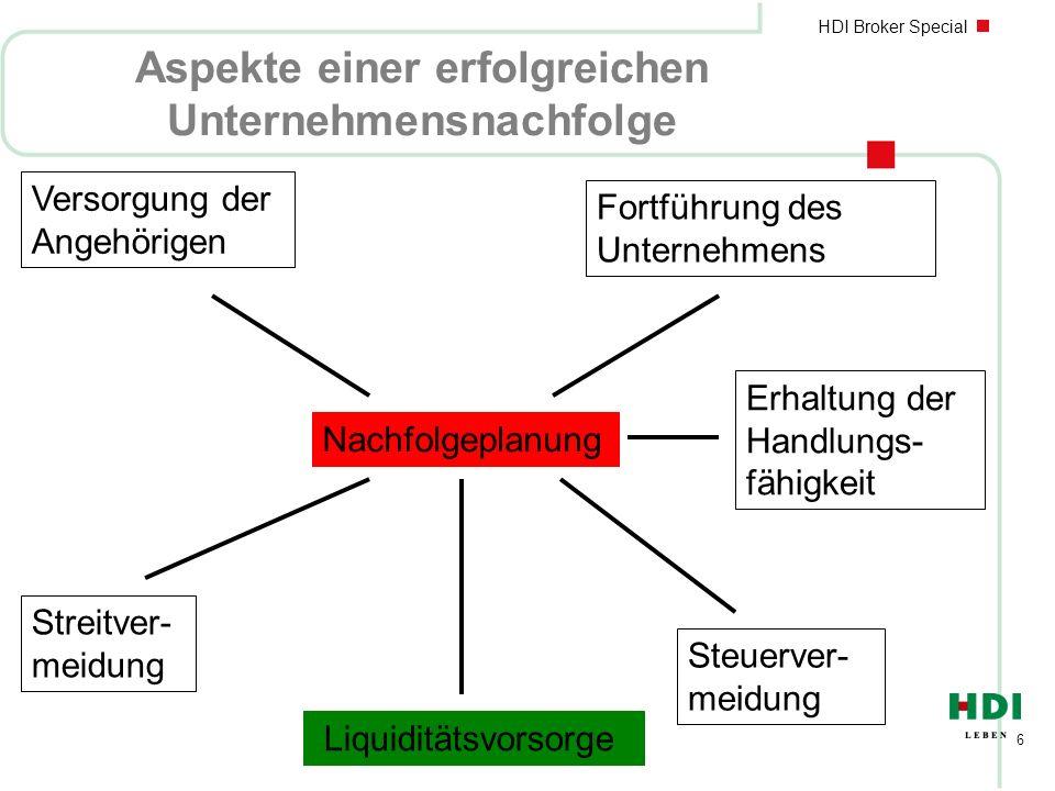 HDI Broker Special 7 Mögliche Probleme im Zusammenhang bei einer fehlenden Unternehmensnachfolgeplanung nZersplitterung der Stimmanteile durch Erbfolge nEinwirkungen innerfamiliärer Konflikte nDivergenzen bezüglich Ausschüttungen, Investitionen, etc.
