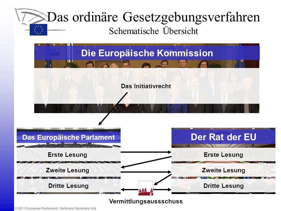 © 2011 European Parliament, Visits and Seminars Unit Die Europäische Kommission Das Europäische Parlament Der Rat der EU Erste Lesung Zweite Lesung Dr