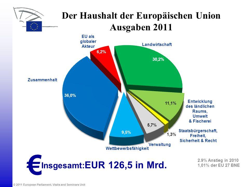 © 2011 European Parliament, Visits and Seminars Unit Der Haushalt der Europäischen Union Ausgaben 2011 EU als globaler Akteur Wettbewerbsfähigkeit Zus