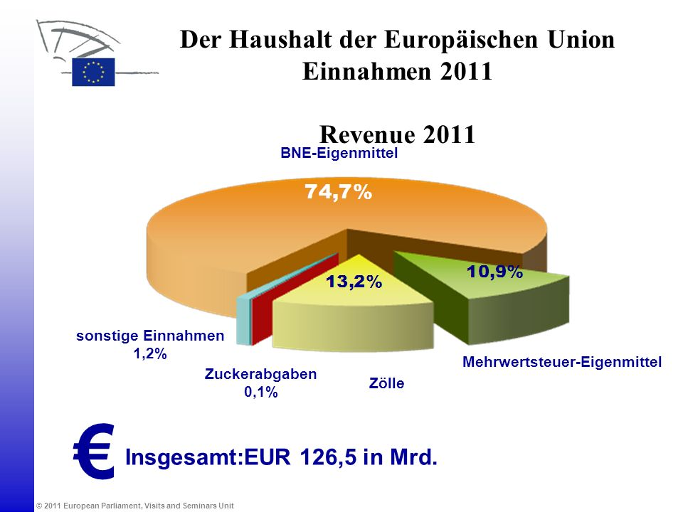 © 2011 European Parliament, Visits and Seminars Unit Der Haushalt der Europäischen Union Einnahmen 2011 Revenue 2011 BNE-Eigenmittel Mehrwertsteuer-Ei