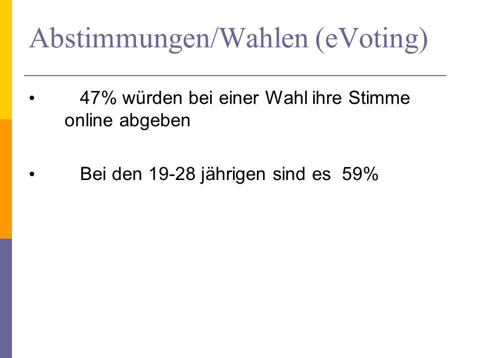 Abstimmungen/Wahlen (eVoting) 47% würden bei einer Wahl ihre Stimme online abgeben Bei den 19-28 jährigen sind es 59%