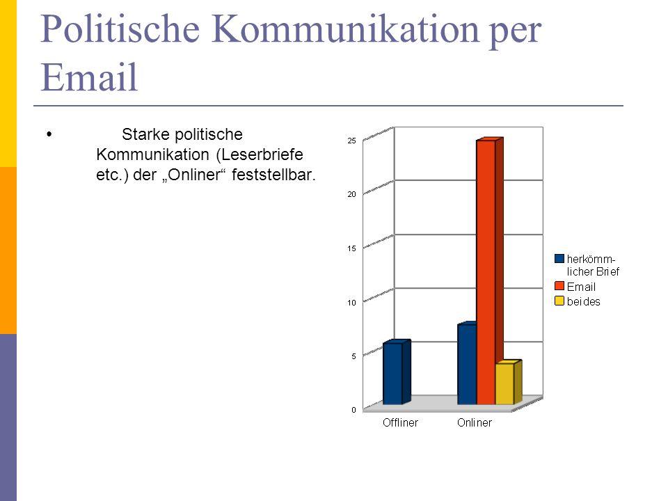 Politische Kommunikation per Email Starke politische Kommunikation (Leserbriefe etc.) der Onliner feststellbar.