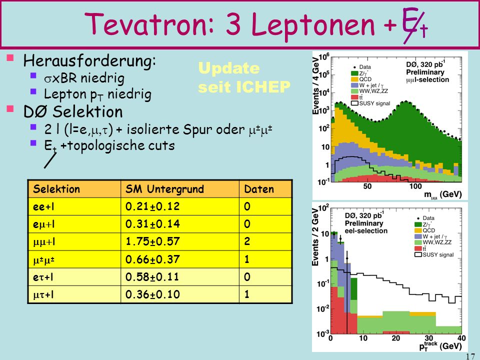 17 Tevatron: 3 Leptonen + Herausforderung: xBR niedrig Lepton p T niedrig DØ Selektion 2 l (l=e, ) + isolierte Spur oder ± ± E t +topologische cuts Et