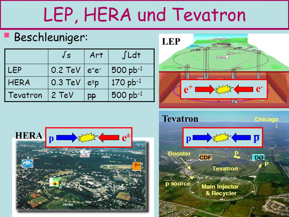 14 R p -Erhaltung: LSP = leichteste neutralino (nicht beobachtbar) Typische Suche : Steilchen LSP+SM Teilchen Sensitivität: LEP: m NLSP ~ s /2 103.5 GeV Tevatron: 50- 500 GeV (hängt von Teilchen ab) HERA: hauptsächlich R p verletzend Massen-Eigenzustände der SUSY Partner der Ws, Zs, Photonen heißen: Chargino ± 1, ± 2 Neutralino: Beispiele: chargino+neutralino GMSB squarks, gluinos Wie suchen wir nach SUSY.