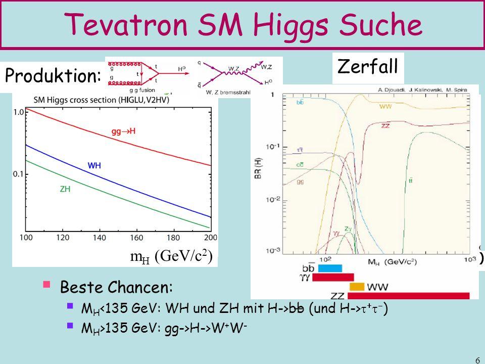 7 WH->e bb und WH-> bb Selektion: W+b-jets CDF: e oder, E t, 2 jets (>=1 b-jet) D0: e, E t und 2 b-jets Invariante Masse der jets Daten konsistent mit Untergrund: Daten schliessen Wirkungsquerschnitte >5 pb aus Standard Modell: ca.