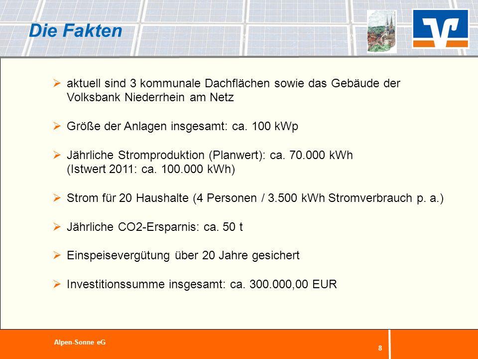 8 Die Fakten aktuell sind 3 kommunale Dachflächen sowie das Gebäude der Volksbank Niederrhein am Netz Größe der Anlagen insgesamt: ca. 100 kWp Jährlic