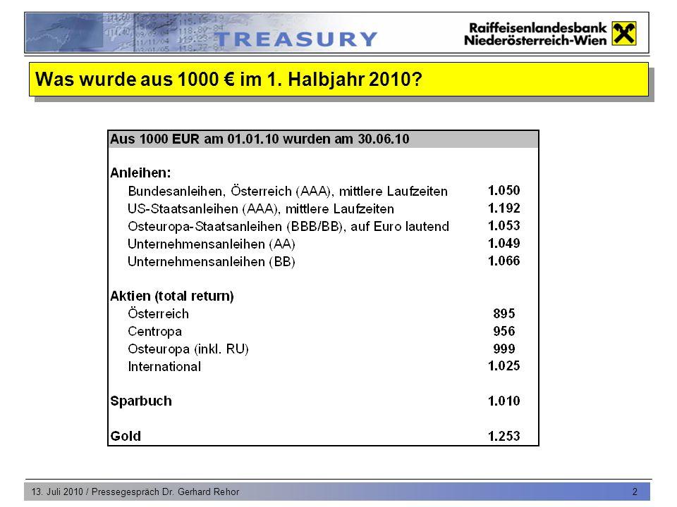 13. Juli 2010 / Pressegespräch Dr. Gerhard Rehor 2 Was wurde aus 1000 im 1. Halbjahr 2010?