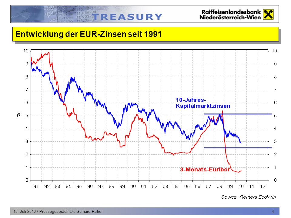 13. Juli 2010 / Pressegespräch Dr. Gerhard Rehor 4 Entwicklung der EUR-Zinsen seit 1991