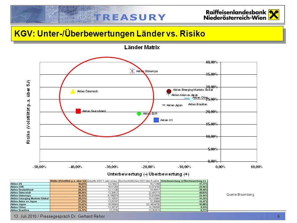 13. Juli 2010 / Pressegespräch Dr. Gerhard Rehor 6 Quelle:Bloomberg KGV: Unter-/Überbewertungen Länder vs. Risiko