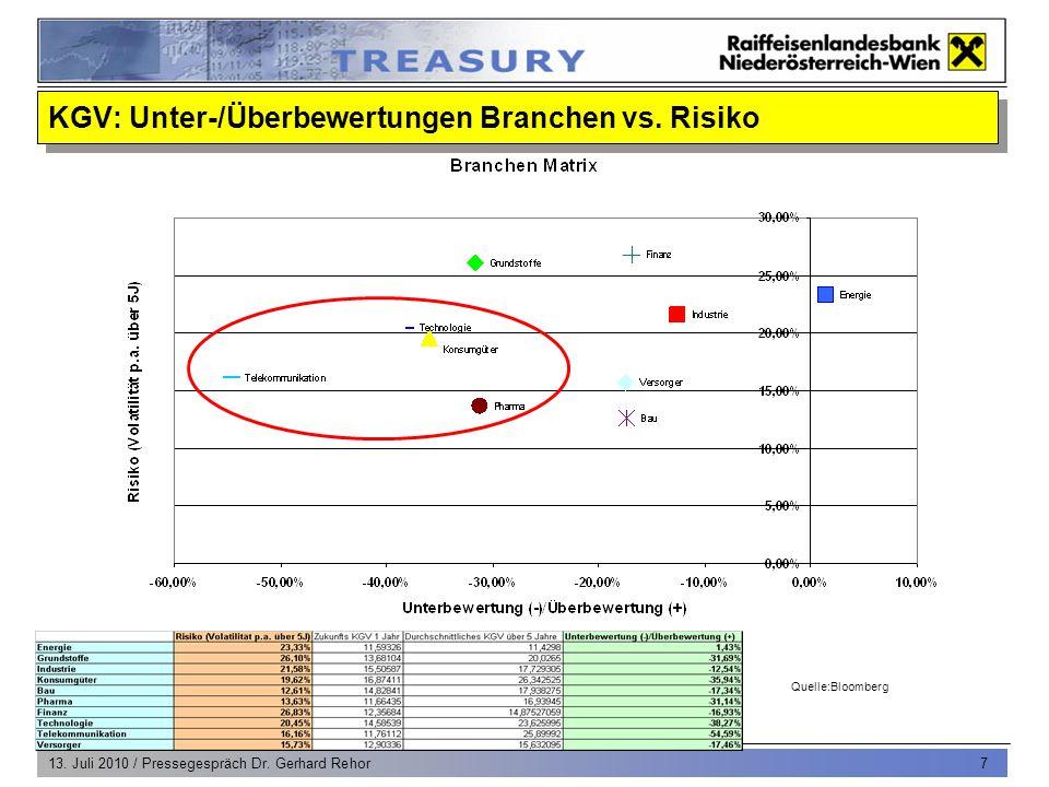 13. Juli 2010 / Pressegespräch Dr. Gerhard Rehor 7 Quelle:Bloomberg KGV: Unter-/Überbewertungen Branchen vs. Risiko