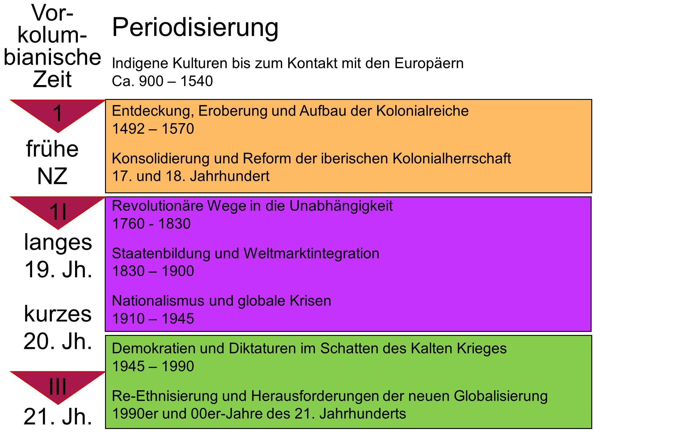 Periodisierung Indigene Kulturen bis zum Kontakt mit den Europäern Ca. 900 – 1540 Entdeckung, Eroberung und Aufbau der Kolonialreiche 1492 – 1570 Kons