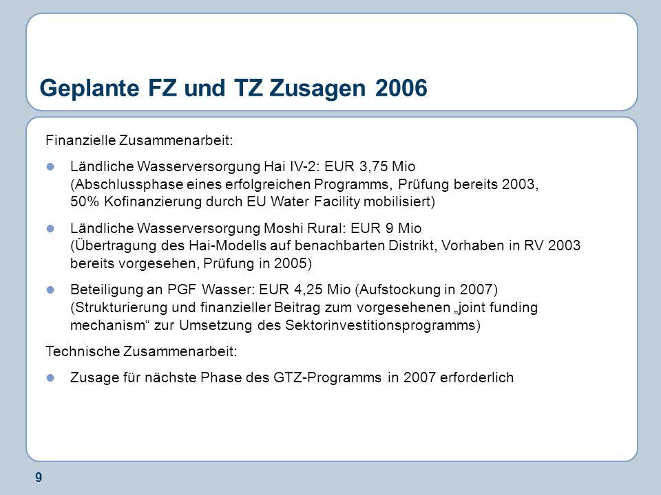 9 Geplante FZ und TZ Zusagen 2006 Finanzielle Zusammenarbeit: Ländliche Wasserversorgung Hai IV-2: EUR 3,75 Mio (Abschlussphase eines erfolgreichen Programms, Prüfung bereits 2003, 50% Kofinanzierung durch EU Water Facility mobilisiert) Ländliche Wasserversorgung Moshi Rural: EUR 9 Mio (Übertragung des Hai-Modells auf benachbarten Distrikt, Vorhaben in RV 2003 bereits vorgesehen, Prüfung in 2005) Beteiligung an PGF Wasser: EUR 4,25 Mio (Aufstockung in 2007) (Strukturierung und finanzieller Beitrag zum vorgesehenen joint funding mechanism zur Umsetzung des Sektorinvestitionsprogramms) Technische Zusammenarbeit: Zusage für nächste Phase des GTZ-Programms in 2007 erforderlich