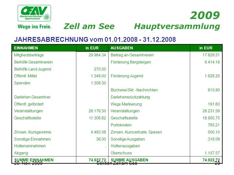 20. Nov. 2009Sektion Zell am See23 2009 Zell am SeeHauptversammlung JAHRESABRECHNUNG vom 01.01.2008 - 31.12.2008 EINNAHMENin EURAUSGABENin EUR Mitglie