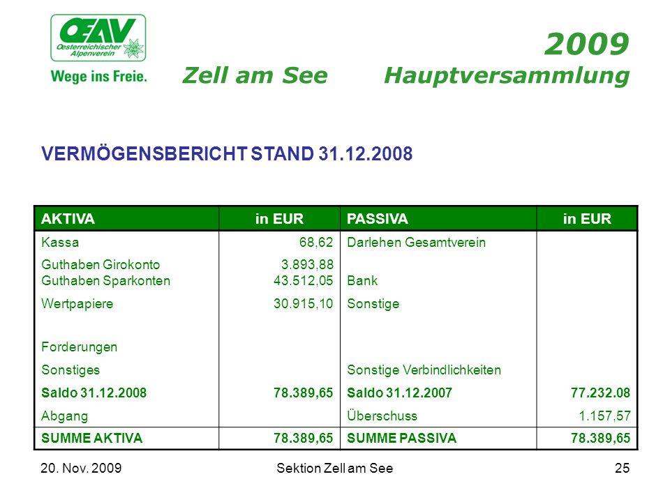 20. Nov. 2009Sektion Zell am See25 2009 Zell am SeeHauptversammlung VERMÖGENSBERICHT STAND 31.12.2008 AKTIVAin EURPASSIVAin EUR Kassa68,62Darlehen Ges