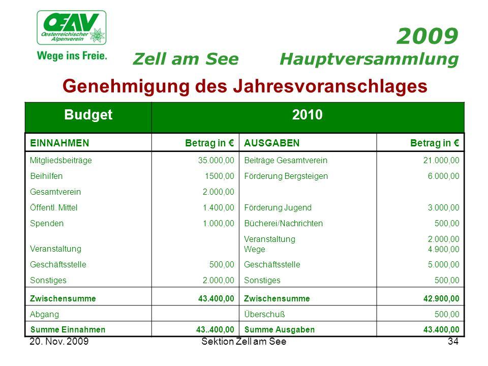 20. Nov. 2009Sektion Zell am See34 2009 Zell am SeeHauptversammlung Budget 2010 EINNAHMENBetrag in AUSGABENBetrag in Mitgliedsbeiträge35.000,00Beiträg