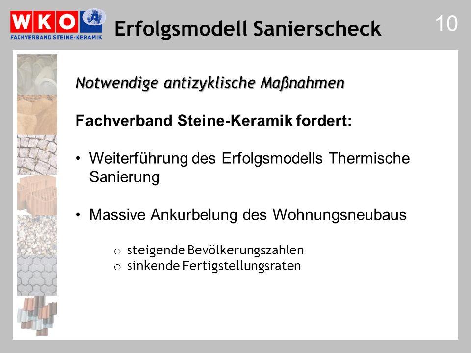 10 Notwendige antizyklische Maßnahmen Fachverband Steine-Keramik fordert: Weiterführung des Erfolgsmodells Thermische Sanierung Massive Ankurbelung de