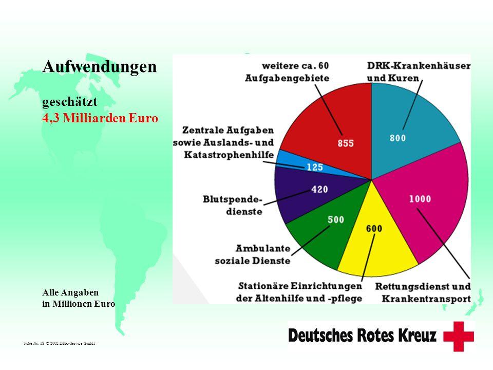 Folie Nr. 18 © 2002 DRK-Service GmbH Alle Angaben in Millionen Euro Aufwendungen geschätzt 4,3 Milliarden Euro