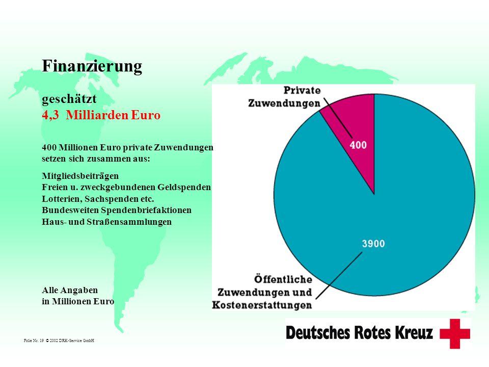 Folie Nr. 19 © 2002 DRK-Service GmbH Finanzierung geschätzt 4,3 Milliarden Euro Alle Angaben in Millionen Euro 400 Millionen Euro private Zuwendungen