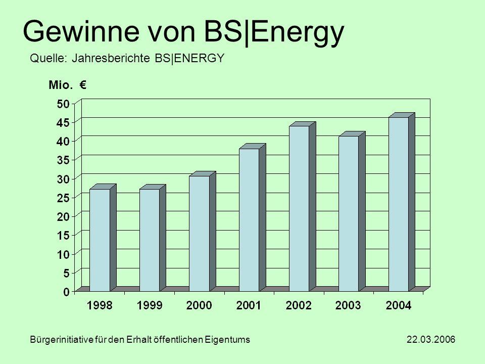 Bürgerinitiative für den Erhalt öffentlichen Eigentums 22.03.2006 Gewinne von BS|Energy Mio. Quelle: Jahresberichte BS|ENERGY