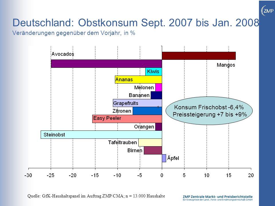 2 Deutschland: Obstkonsum Sept. 2007 bis Jan. 2008 Veränderungen gegenüber dem Vorjahr, in % Quelle: GfK-Haushaltspanel im Auftrag ZMP/CMA; n = 13.000