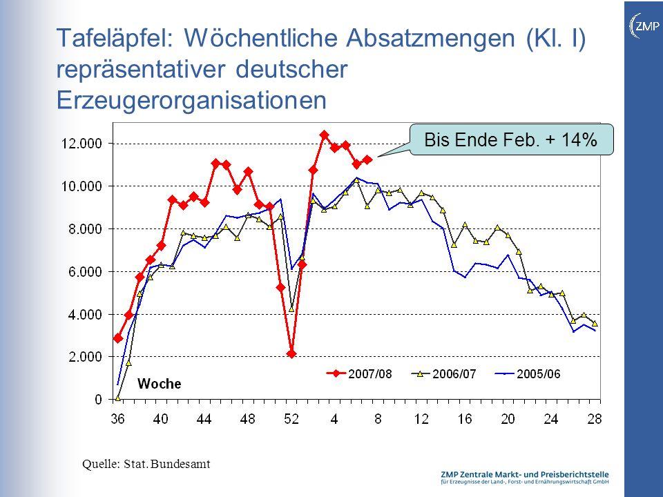5 Tafeläpfel: Wöchentliche Absatzmengen (Kl. I) repräsentativer deutscher Erzeugerorganisationen Quelle: Stat. Bundesamt Bis Ende Feb. + 14%