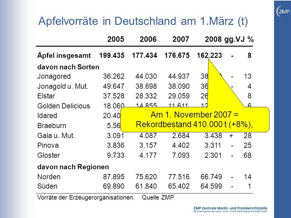 7 Apfelvorräte in Deutschland am 1.März (t) 2005200620072008gg.VJ % Äpfel insgesamt199.435177.434176.675162.223-8 davon nach Sorten Jonagored36.26244.03044.93738.900-13 Jonagold u.