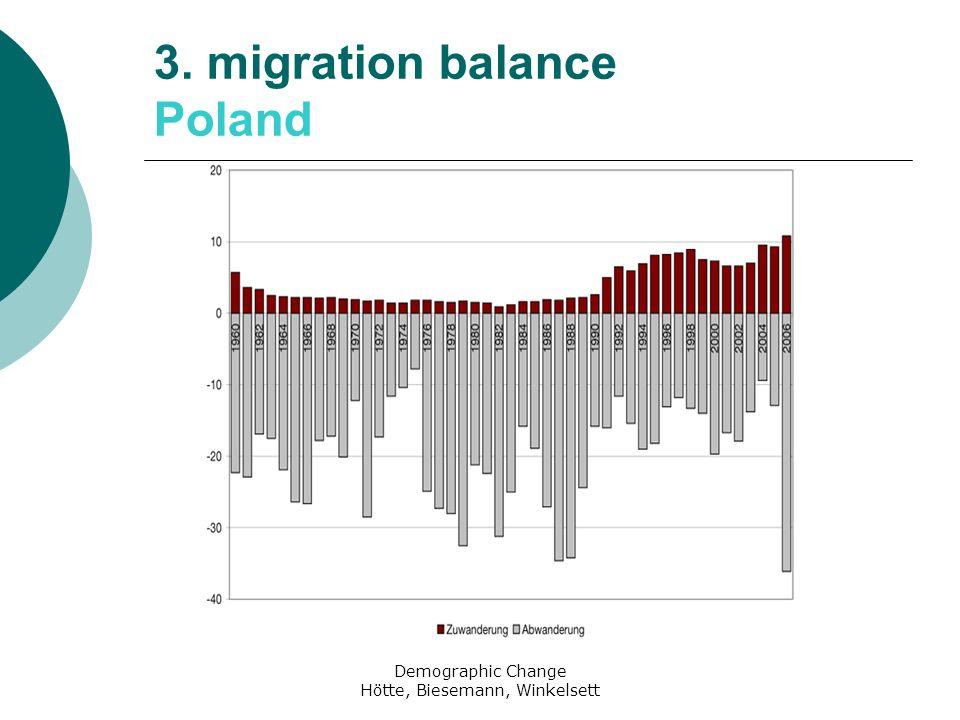 Demographic Change Hötte, Biesemann, Winkelsett 3. migration balance Poland