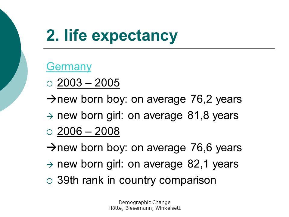 Demographic Change Hötte, Biesemann, Winkelsett 5.