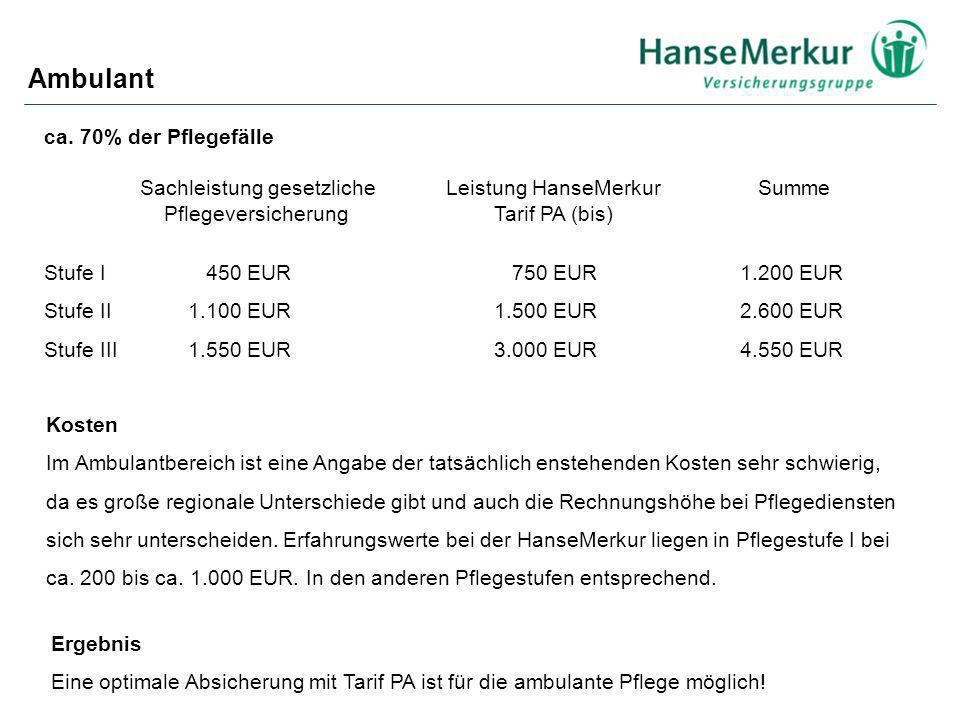ca. 70% der Pflegefälle Sachleistung gesetzliche Leistung HanseMerkur Summe Pflegeversicherung Tarif PA (bis) Stufe I 450 EUR 750 EUR 1.200 EUR Stufe