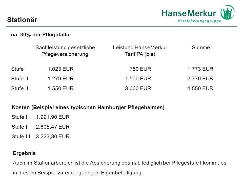 ca. 30% der Pflegefälle Sachleistung gesetzliche Leistung HanseMerkur Summe Pflegeversicherung Tarif PA (bis) Stufe I 1.023 EUR 750 EUR 1.773 EUR Stuf