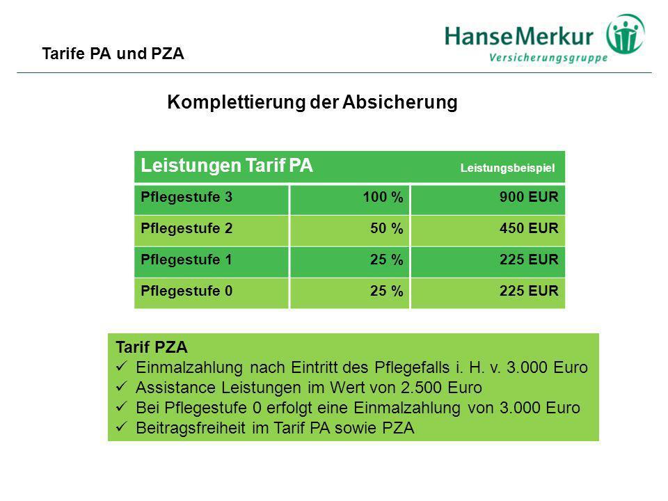 Komplettierung der Absicherung Leistungen Tarif PA Leistungsbeispiel Pflegestufe 3100 %900 EUR Pflegestufe 250 %450 EUR Pflegestufe 125 %225 EUR Pfleg
