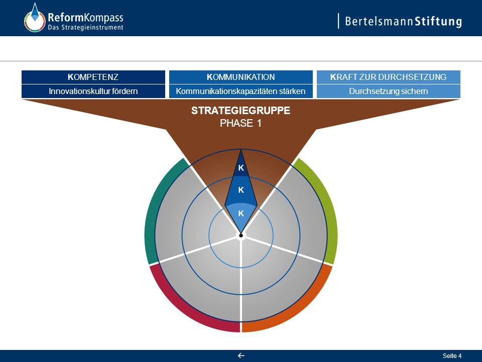 Seite 4 Innovationskultur fördern KOMPETENZ Kommunikationskapazitäten stärken KOMMUNIKATION Durchsetzung sichern KRAFT ZUR DURCHSETZUNG STRATEGIEGRUPPE PHASE 1