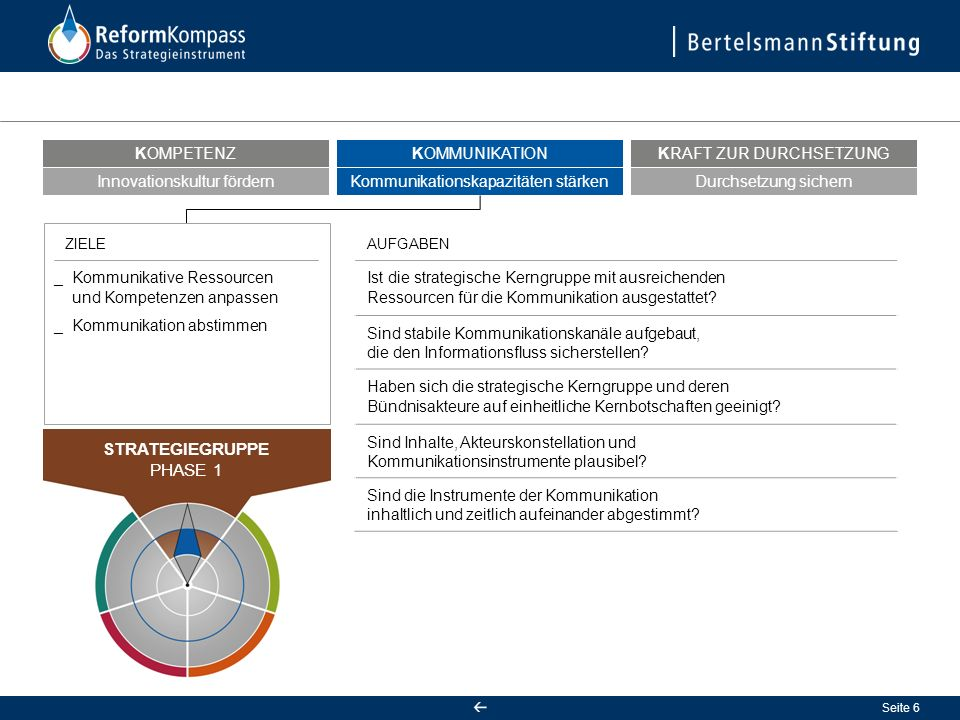 Seite 6 Ist die strategische Kerngruppe mit ausreichenden Ressourcen für die Kommunikation ausgestattet.