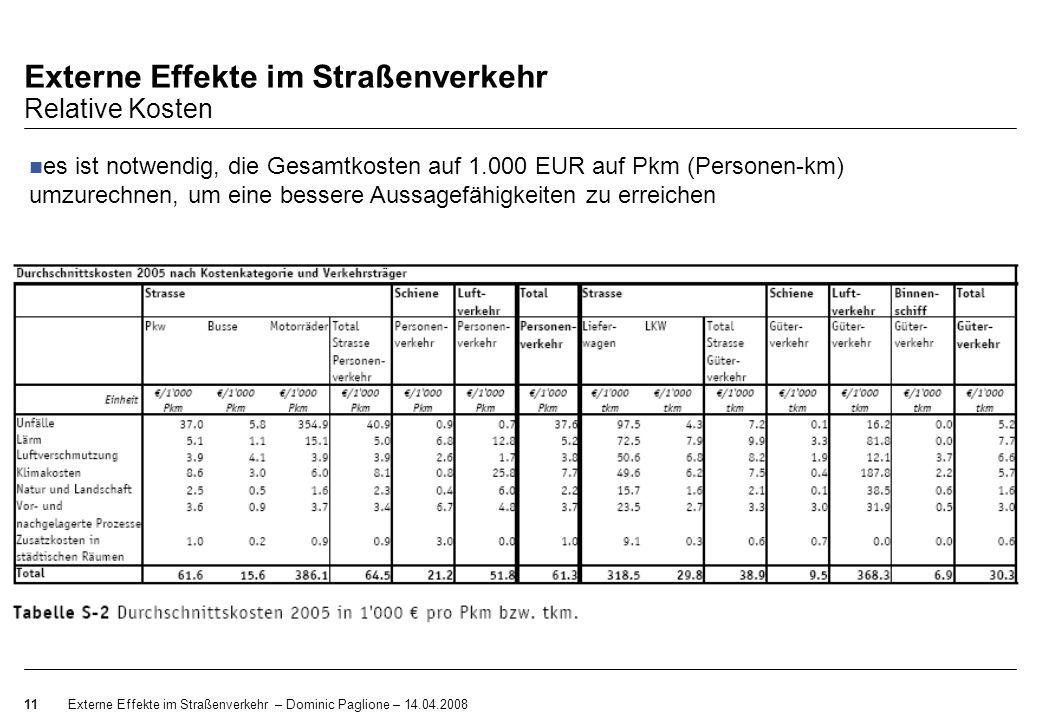 Externe Effekte im Straßenverkehr – Dominic Paglione – 14.04.200811 Externe Effekte im Straßenverkehr Relative Kosten es ist notwendig, die Gesamtkost