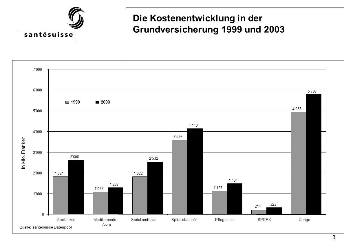 4 Der Unterschied zwischen Kosten- und Prämienentwicklung Die Prämien sind ein Abbild der Kosten.