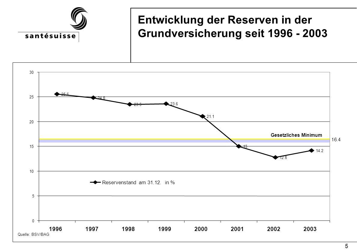 5 Entwicklung der Reserven in der Grundversicherung seit 1996 - 2003 Quelle: BSV/BAG Gesetzliches Minimum 16.4 25.6 24.8 23.5 23.6 21.1 15 12.8 14.2 0 5 10 15 20 25 30 19961997199819992000200120022003 Reservenstand am 31.12.