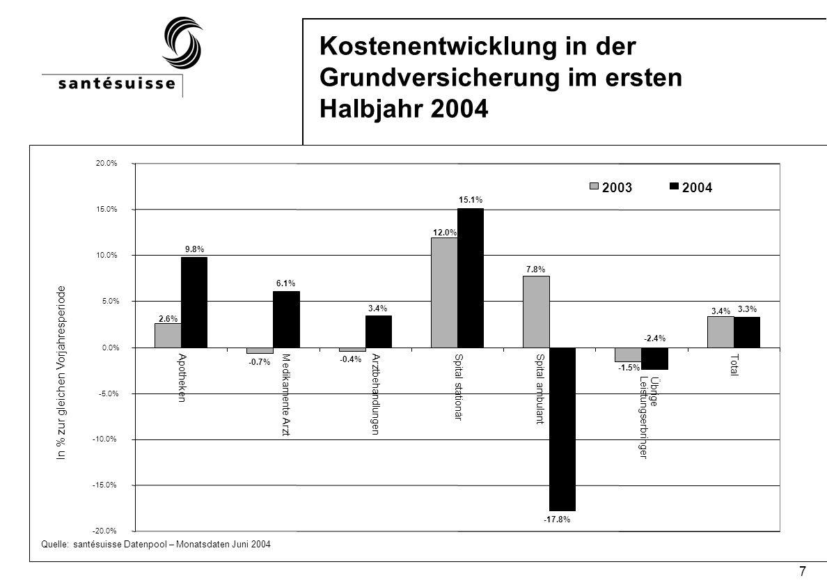 7 Kostenentwicklung in der Grundversicherung im ersten Halbjahr 2004 Quelle: santésuisse Datenpool – Monatsdaten Juni 2004 In % zur gleichen Vorjahresperiode 2.6% -0.7% -0.4% 12.0% 7.8% 9.8% 6.1% 3.4% 15.1% -17.8% 3.3% 3.4% -1.5% -2.4% -20.0% -15.0% -10.0% -5.0% 0.0% 5.0% 10.0% 15.0% 20.0% ApothekenMedikamente Arzt Arztbehandlungen Spital stationär Spital ambulant Übrige Leistungserbringer Total 20032004