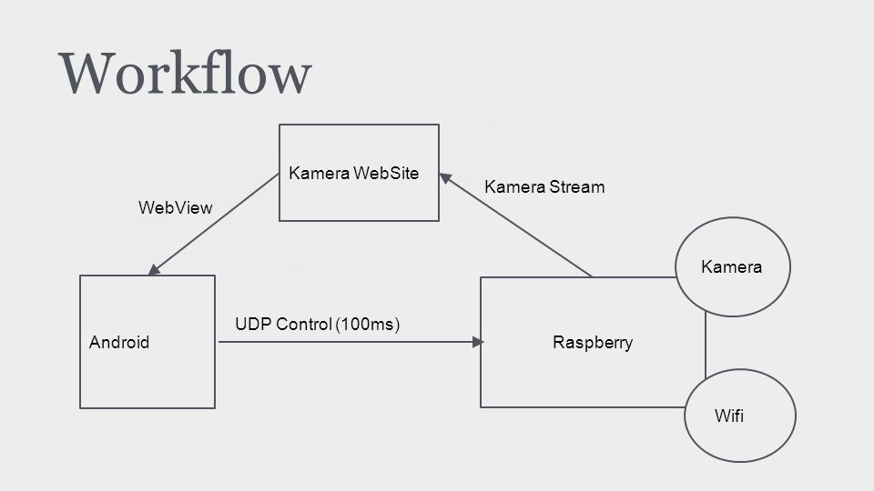 Workflow Android Raspberry Kamera Wifi UDP Control (100ms) Kamera WebSite Kamera Stream WebView