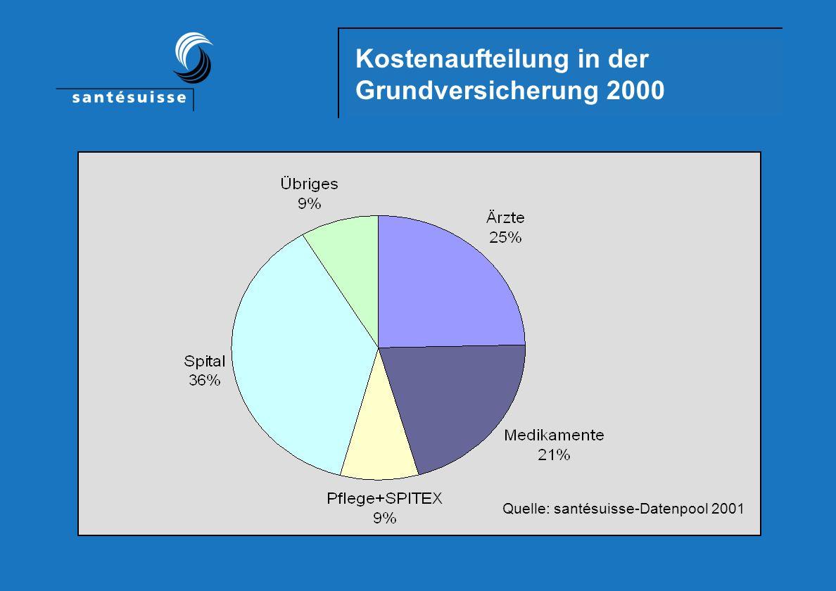 Kostenerhöhung in der Grundversicherung 1997-2000 Quelle: santésuisse-Datenpool 2001