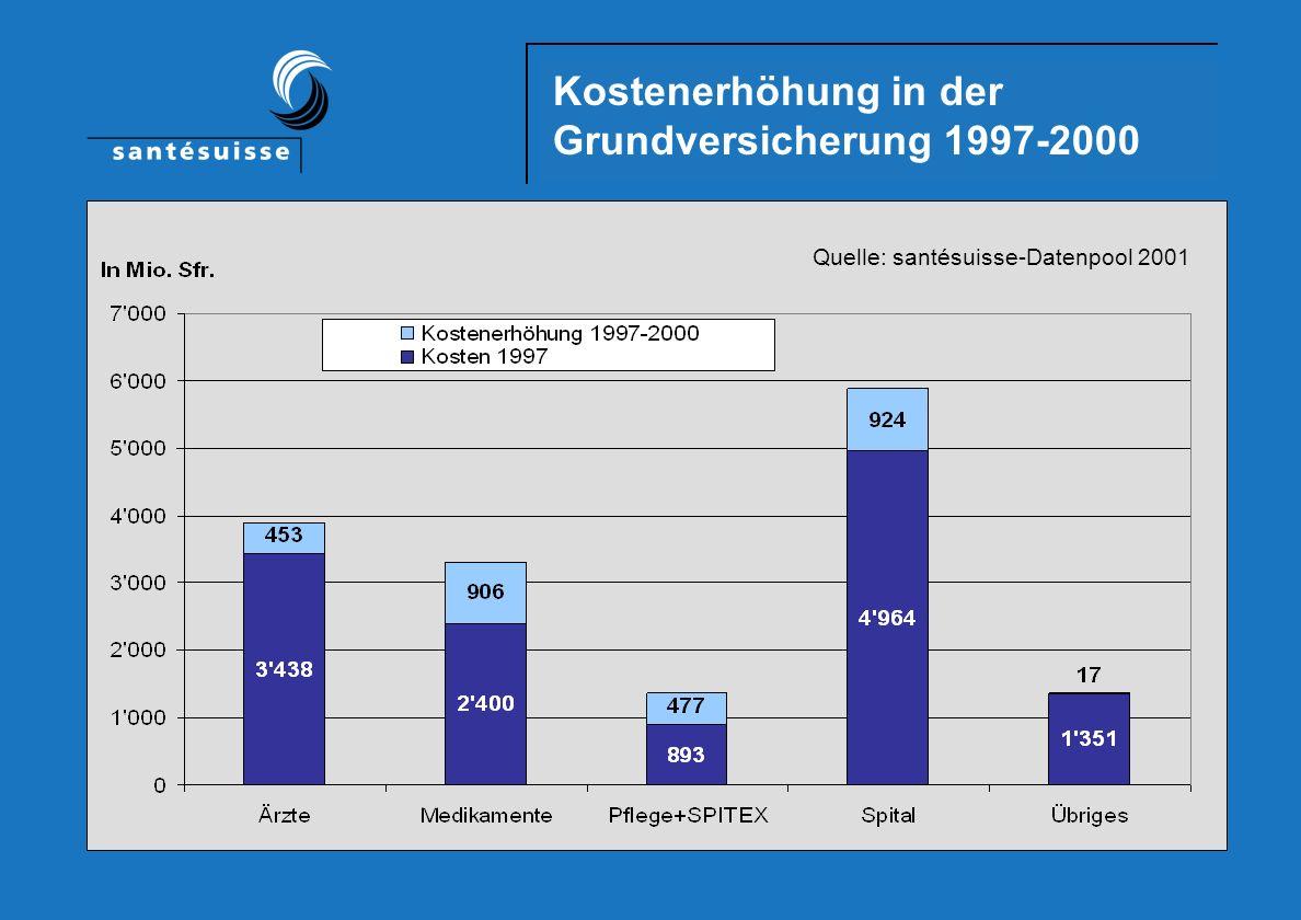 Erfolgsrechnung in den Kantonen Grundversicherung 2000 Quelle: santésuisse-Datenpool 2001 Fr.
