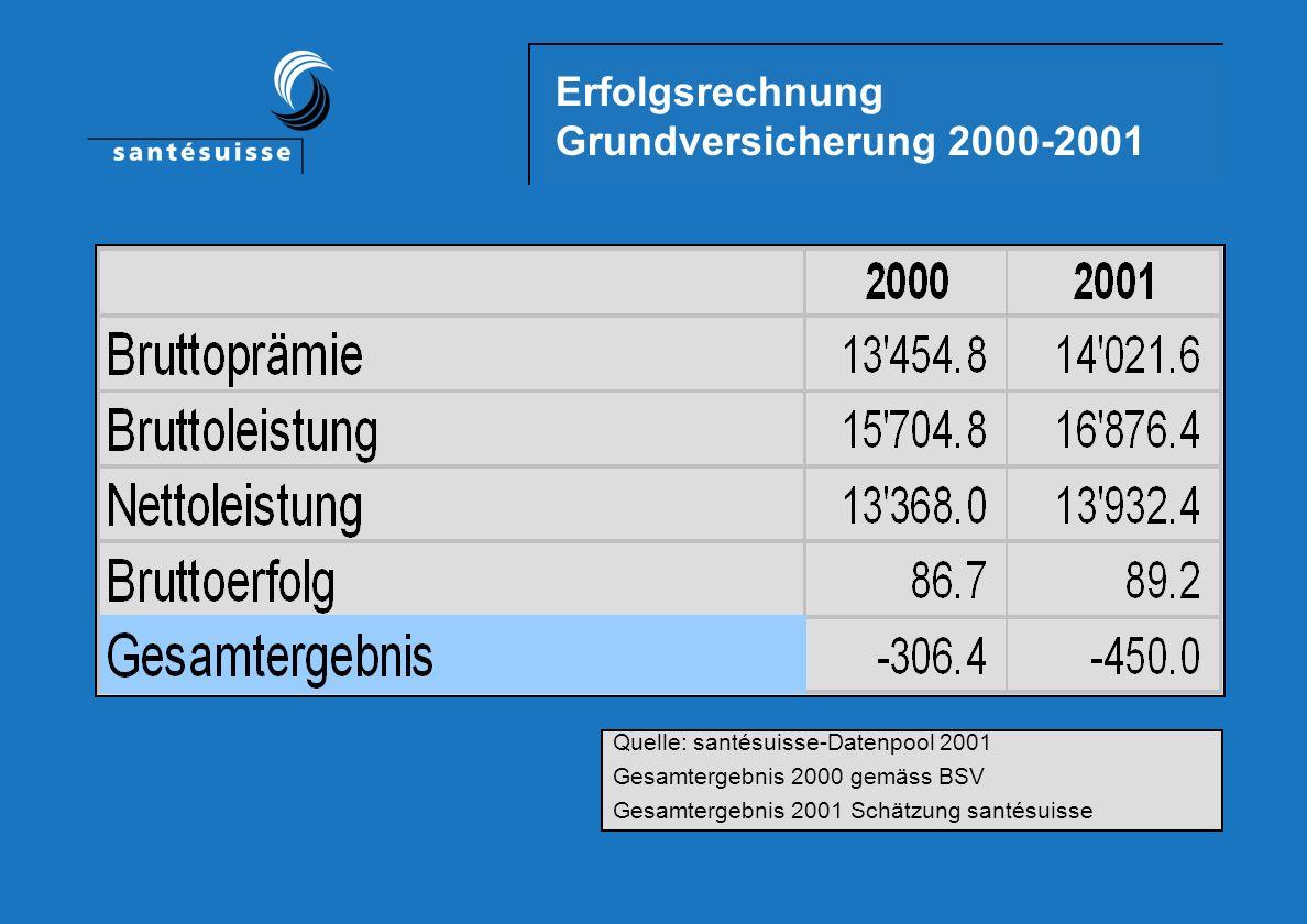 Semesterweise Kostenent- wicklung Grundversicherung in Mia. Fr. Quelle: santésuisse-Datenpool 2001