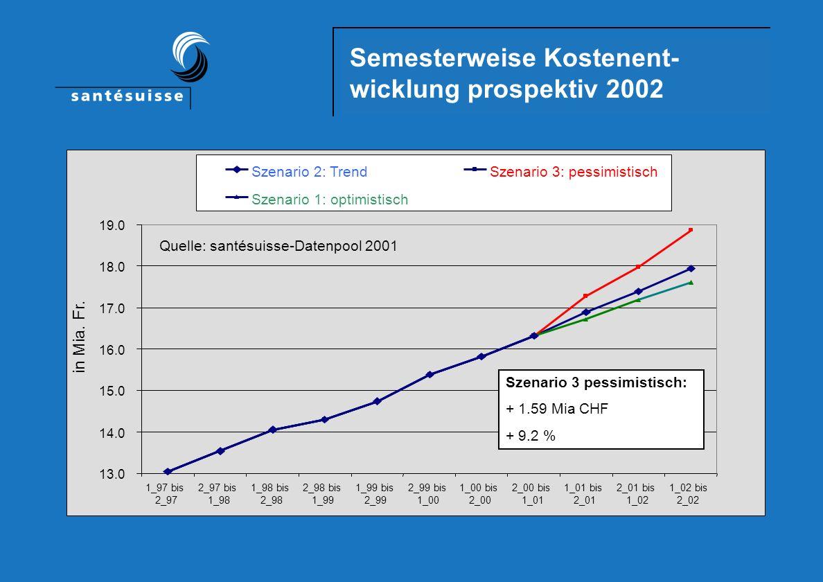 Kostenprognose 2002 Szenario 1Szenario 2Szenario 3 OptimistischTrendPessimistisch absolut 0.90 1.06 1.59 (in Mia CHF) in % 5.4 6.3 9.2