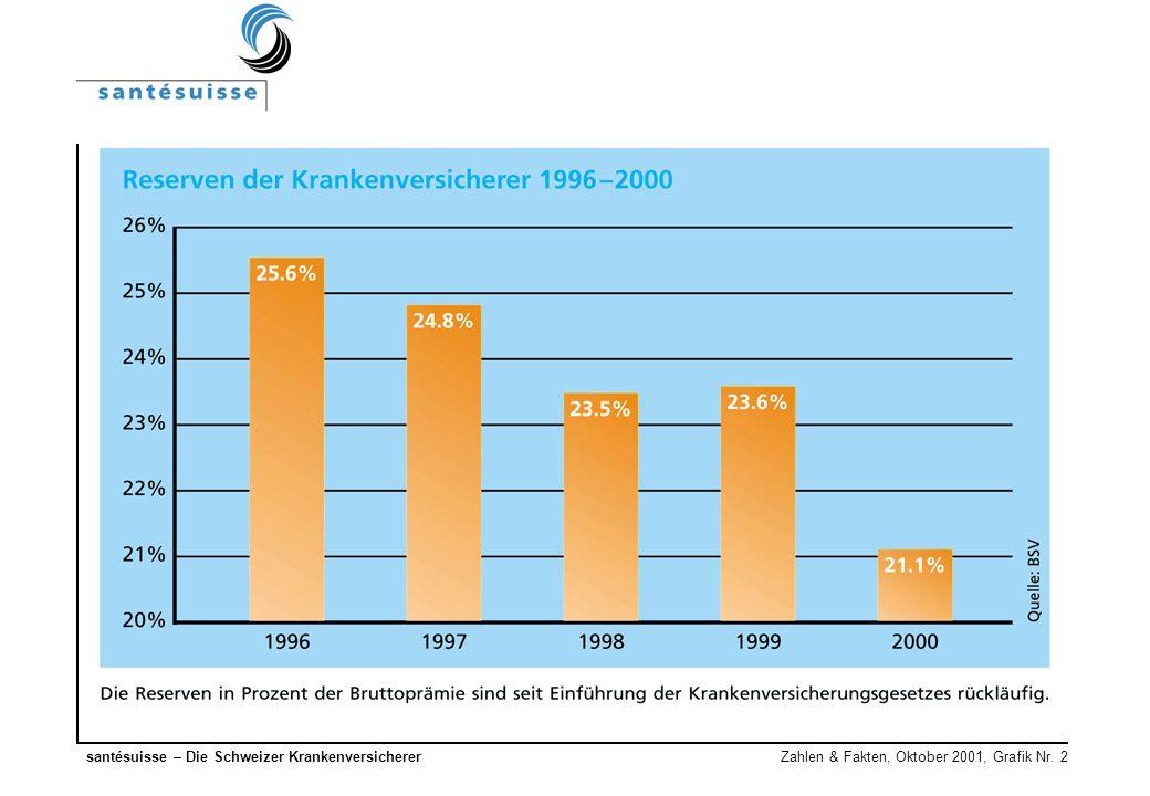 santésuisse – Die Schweizer Krankenversicherer Zahlen & Fakten, Oktober 2001, Grafik Nr. 2