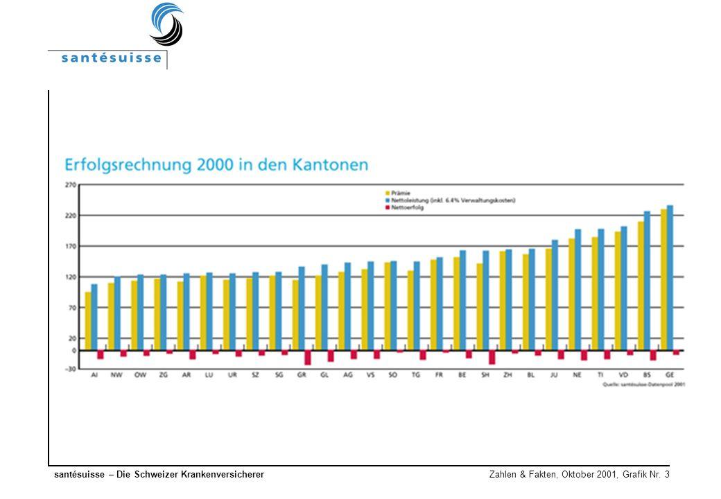 santésuisse – Die Schweizer Krankenversicherer Zahlen & Fakten, Oktober 2001, Grafik Nr. 3