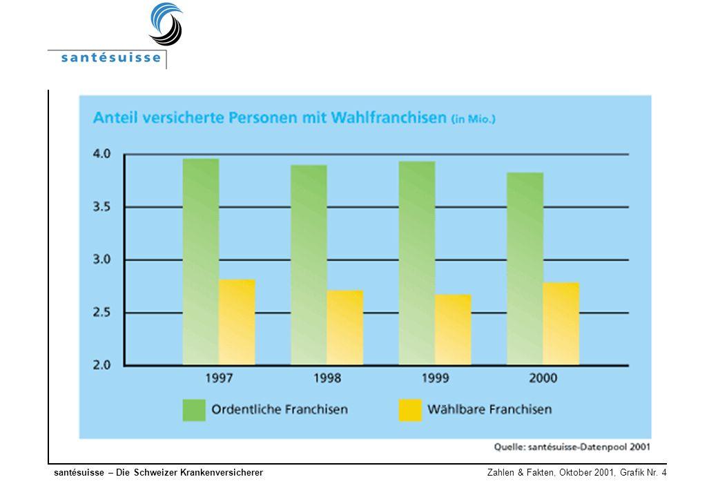 santésuisse – Die Schweizer Krankenversicherer Zahlen & Fakten, Oktober 2001, Grafik Nr. 4