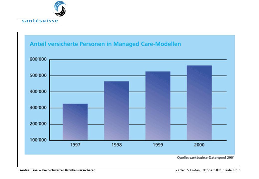 santésuisse – Die Schweizer Krankenversicherer Zahlen & Fakten, Oktober 2001, Grafik Nr. 5