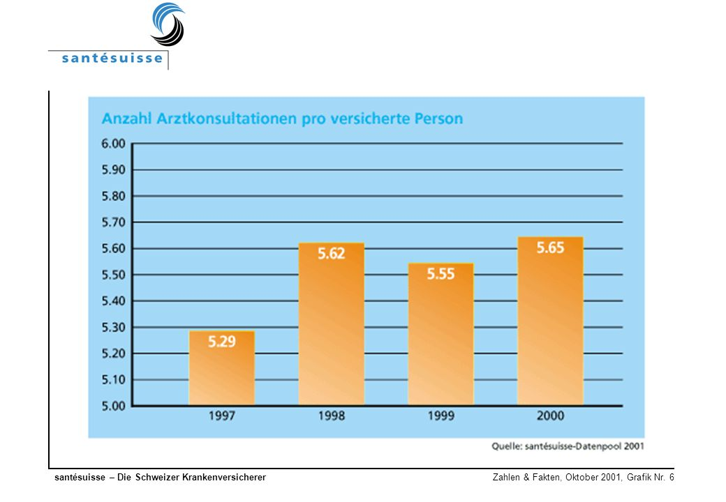 santésuisse – Die Schweizer Krankenversicherer Zahlen & Fakten, Oktober 2001, Grafik Nr. 6
